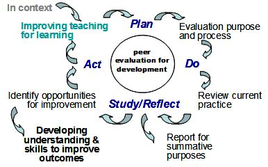How to write critical evaluation report